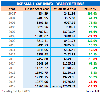 Small Cap Index Yearly Returns