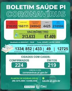Boletim: Piauí registra 46 mortes e 1.213 casos de Covid-19 nas últimas 24 horas