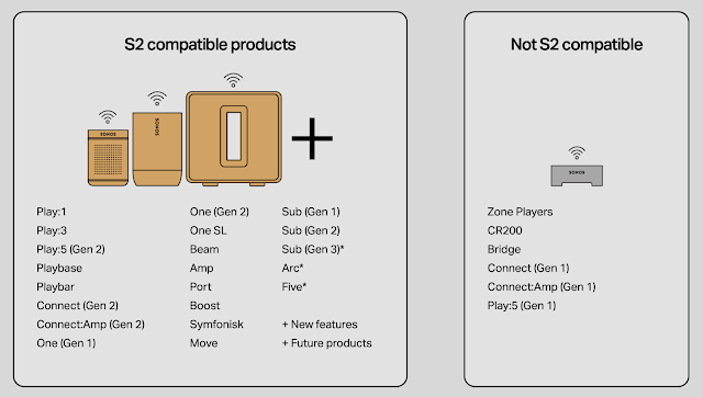 Sonos S2 App Product Compatibility