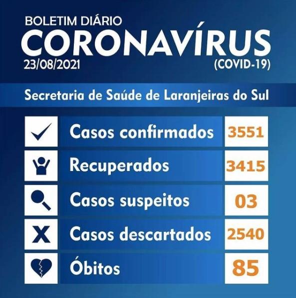 Covid-19: Laranjeiras do Sul registrou 4 novos casos nesta segunda-feira