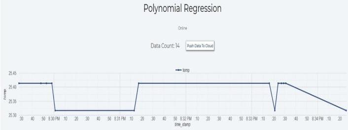 Prediction Graph for Temperature Project