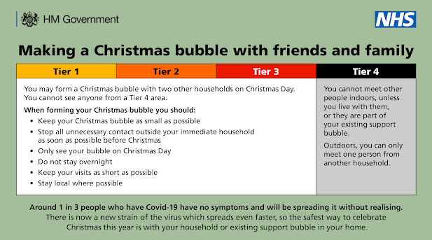 Making a Christmas bubble UK Tiers