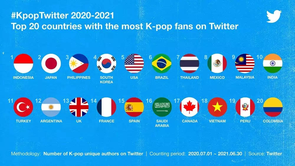 #KpopTwitter July 2021 Top 20 countries by unique voices on Twitter
