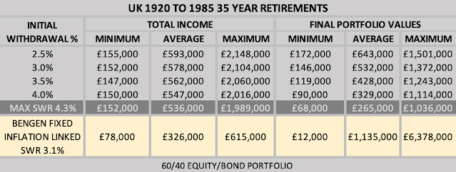 Table comparing income and final portfolio value using variable drawdown