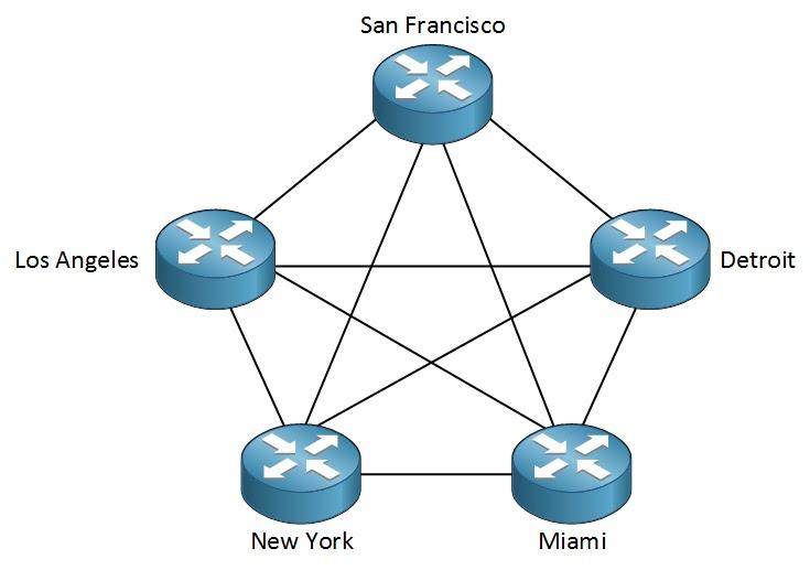 طوبولوجيا جهاز التوجيه شبكة كاملة