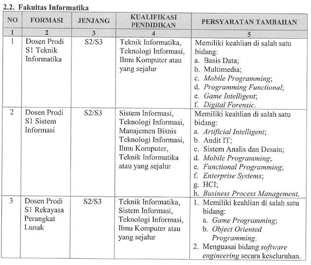 Seleksi Penerimaan Calon Dosen Tetap Institut Teknologi Telkom Purwokerto