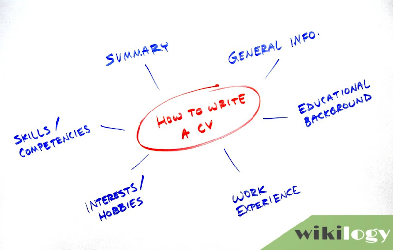 How to Write a CV (Curriculum Vitae) Resume