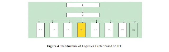 Figure 4: The Structure of Logistics Center Based on JIT