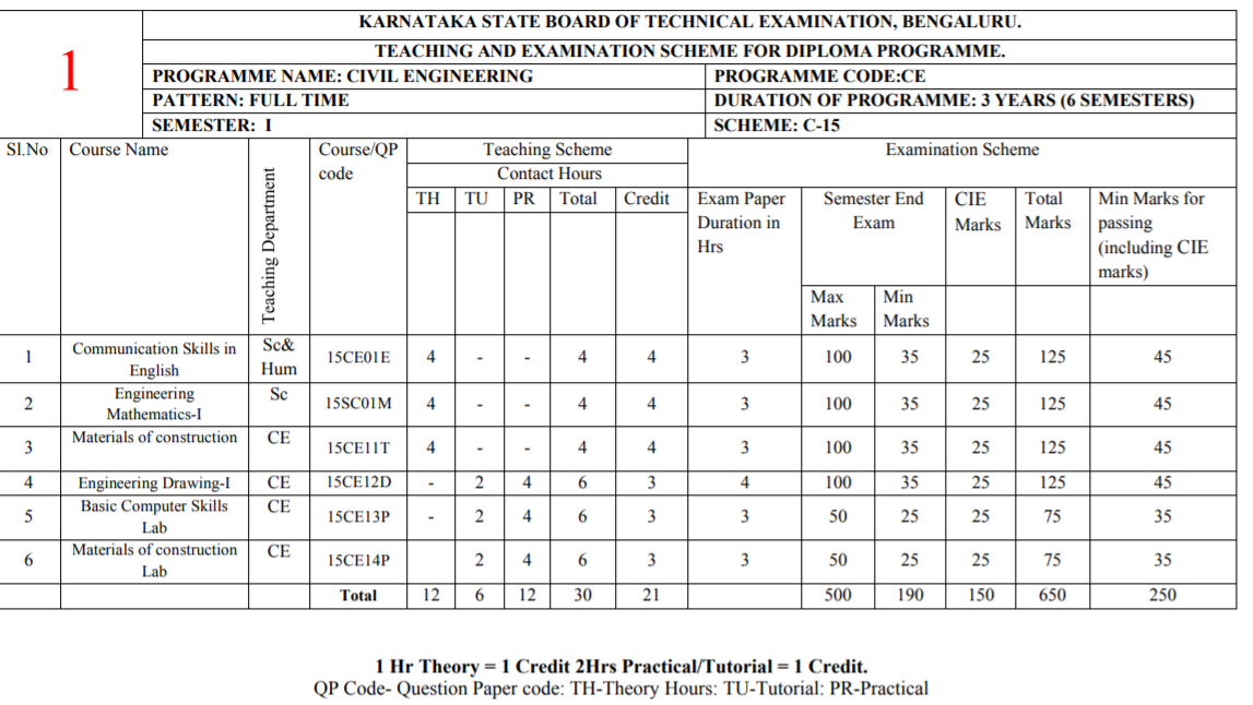 1st sem diploma civil engineering,civil draftmanship syllabus