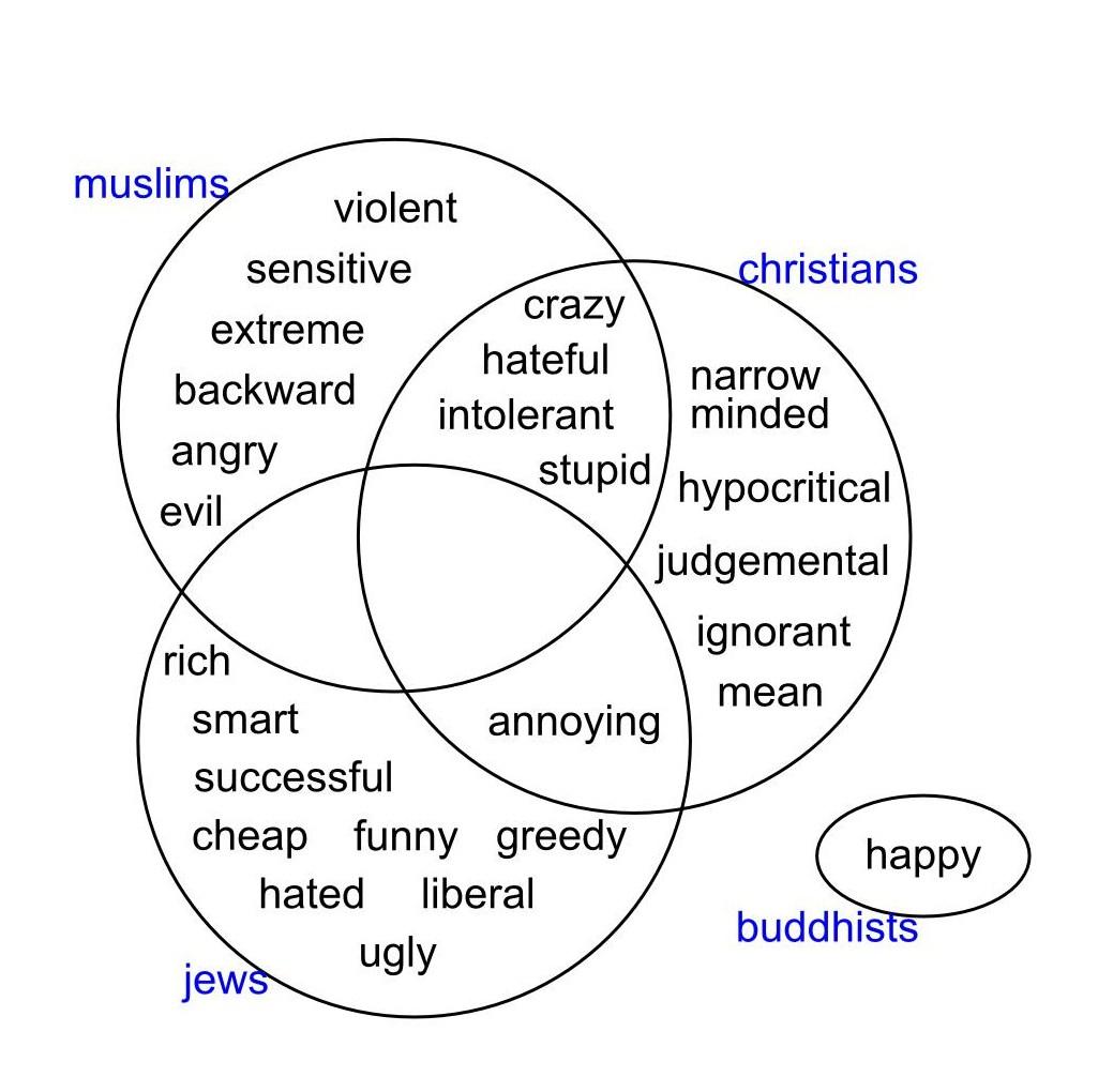 christianity vs islam venn diagram energy transfer for a torch buddhabloggen januar 2012