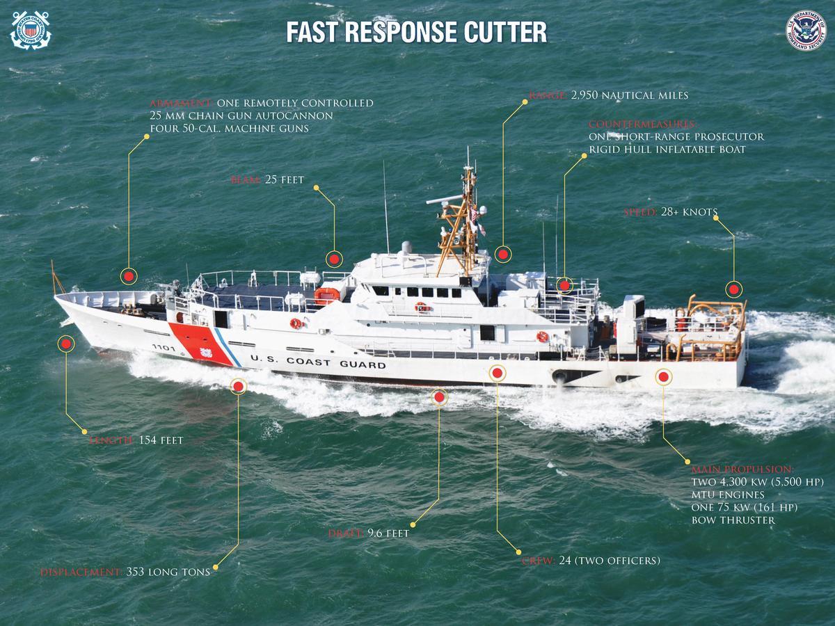 Швидкісний патрульний катер класу Sentinel