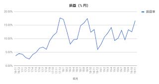 インデックスファンドで資産運用2019年11月末日の損益率