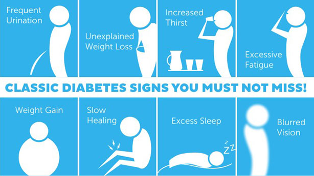 Information on What are the Signs of Diabetes