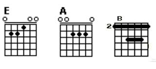 Chord E, A dan B
