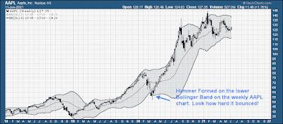Apple Stock Chart upper bollinger band hammer candlestick example