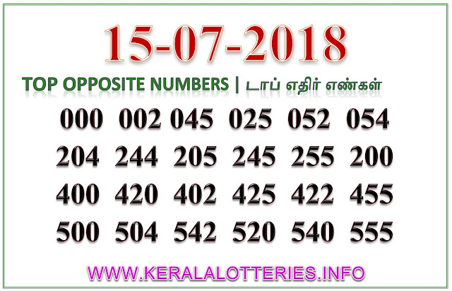 Pournami RN-348 Best Opposite Numbers Kerala lottery guessing by keralalotteries