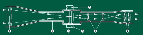 типовая схема современного оптического прицела