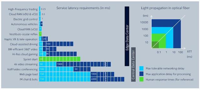 Peluang untuk Operator dengan 5G dan Enterprise EdgeL