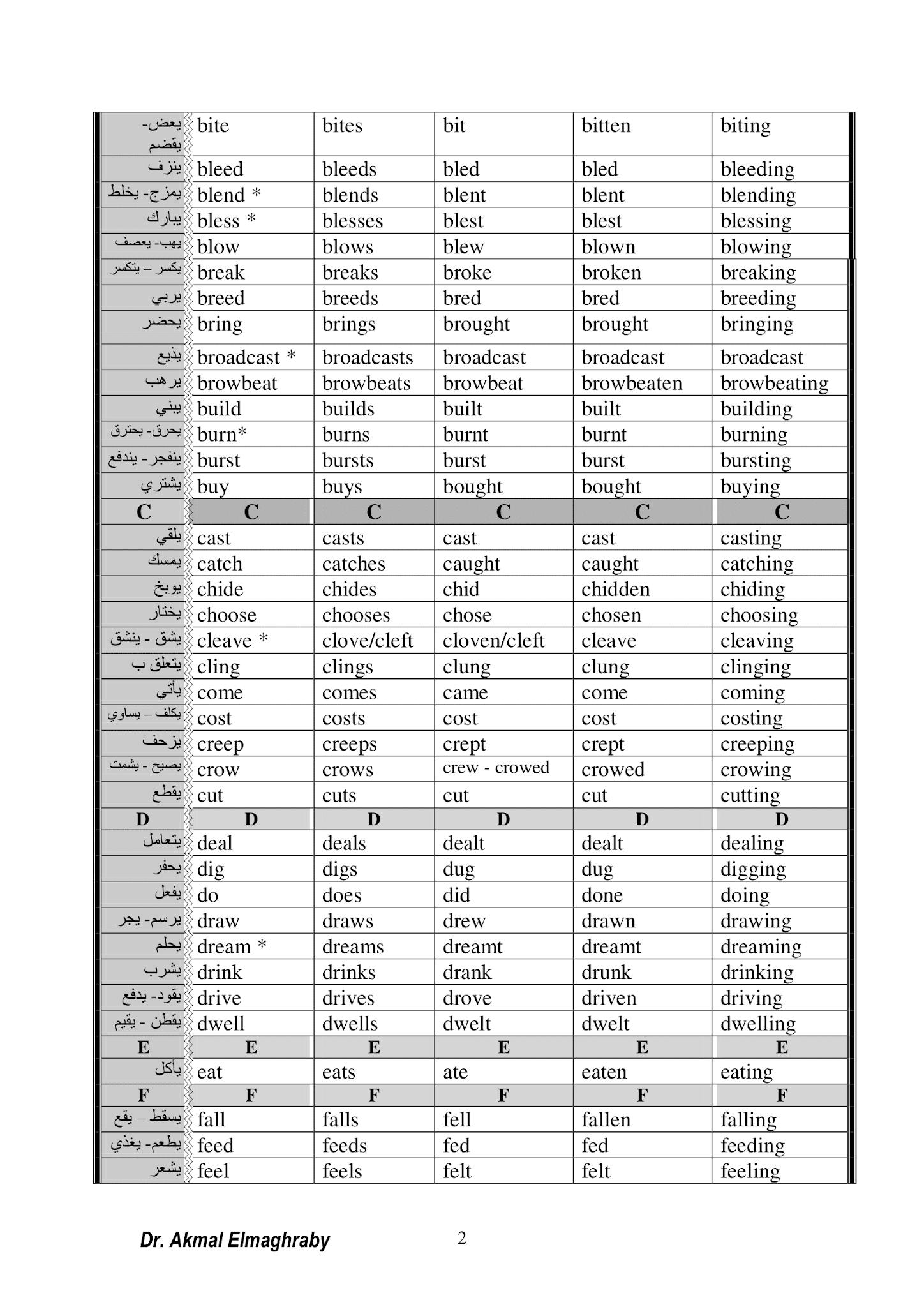 بالصور جدول تصريف الأفعال الشاذة في اللغة الانجيليزية مع الترجمة للعربية