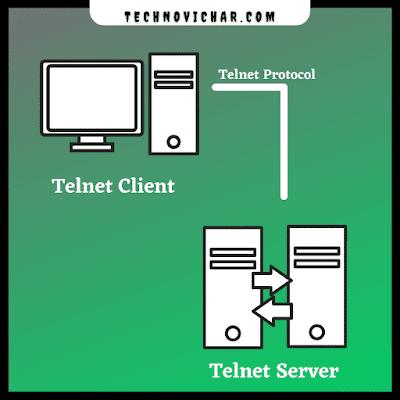 Working of Telnet in hindi