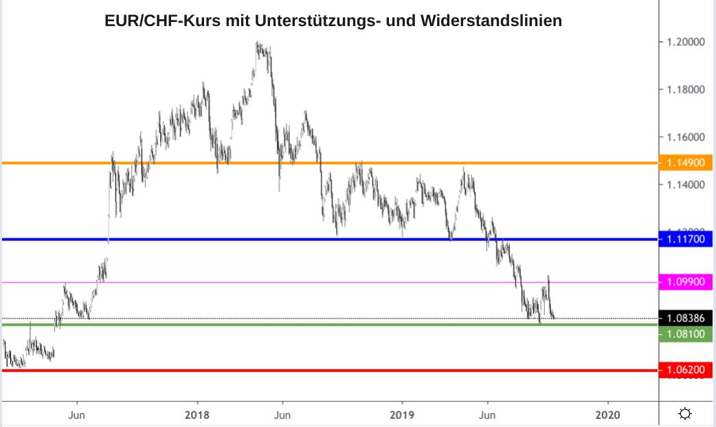 EUR/CHF-Kurs grafisch dargestellt mit wichtigen Unterstützungs- und Widerstandslinien