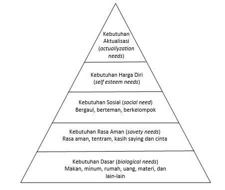 Teori kebutuhan piramid dari Maslow