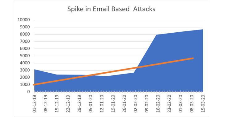 email cyberattack