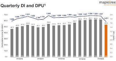 MNACT quarterly DI and DPU