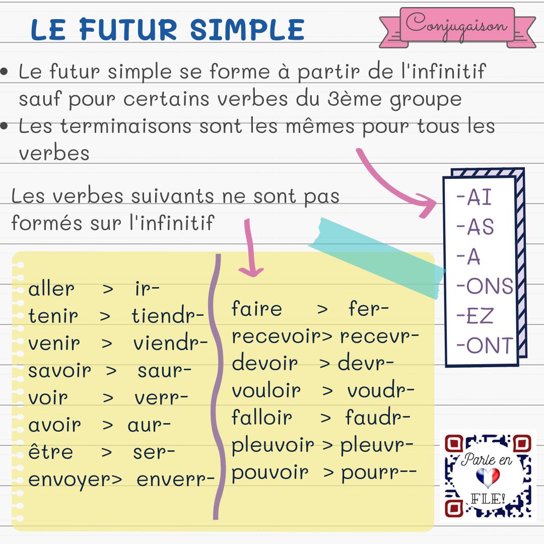 Parle En Francais Le Futur Simple