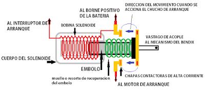 esquema solenoide motor de arranque del auto