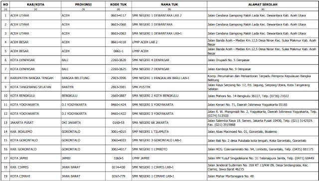 gambar daftar TUK GGD 2016