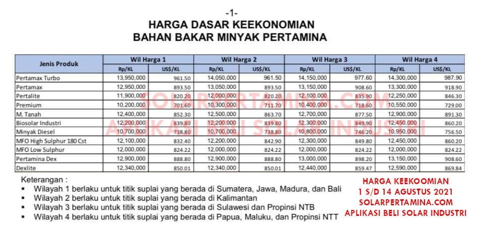 Harga Update Keekonomian 1 s/d 14 Agustus 2021