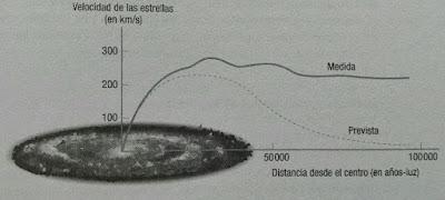 Velocidad orbital de las estrellas en una galaxia