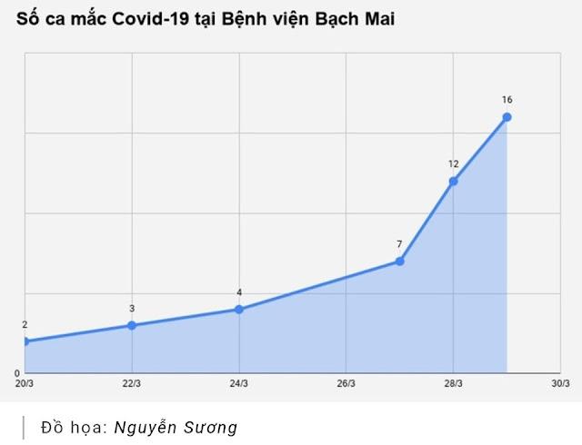 """Bạch Mai - bệnh viện hạng """"đặc biệt"""" thành ổ dịch Covid-19"""