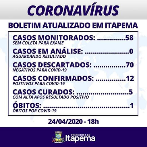Bairros de Itapema com coronavírus