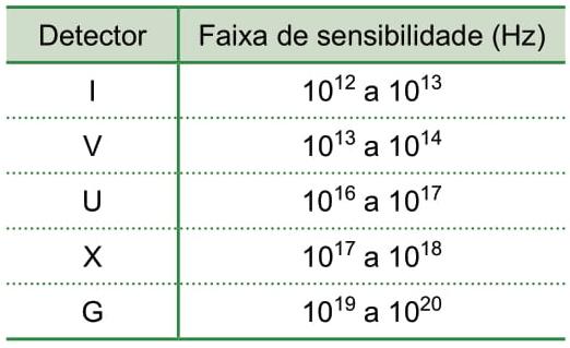 Suponha que o elemento radioativo utilizado em um desses exames seja o tecnécio-99m, que emite radiação cujos fótons têm energia associada de 2,24 × 10⁻¹⁴J, e considere os detectores de radiação sensíveis às faixas de frequência indicadas na tabela.