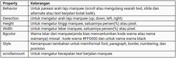 Cara mudah belajar tag marquee dan blink di html