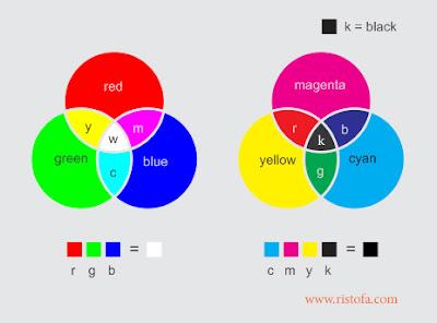 Perbedaan Warna RGB dan CMYK Pada Desain Grafis | www.ristofa.com