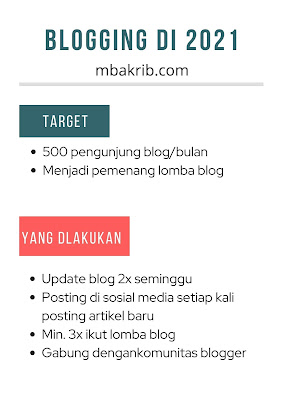 blogging mbakrib di 2021