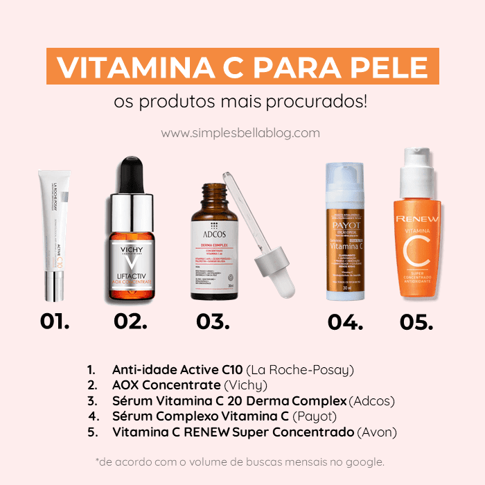 Vitamina C para a pele do rosto: os produtos mais pesquisados são a Vitamina C La Roche, Vitamina C Vichy, Vitamina C Adcos, Vitamina C Payot e Vitamina C Avon.