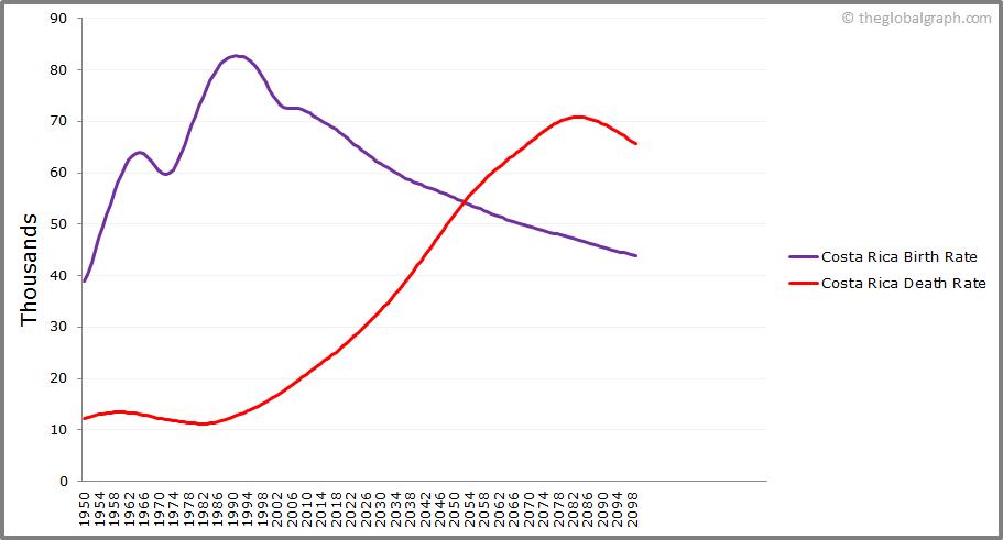 Costa Rica  Birth and Death Rate