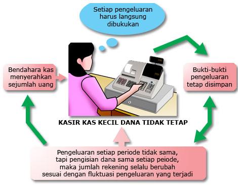 Sistem Akuntansi Pencatatan Kas Kecil Dana Tetap Dan Dana Tidak tetap