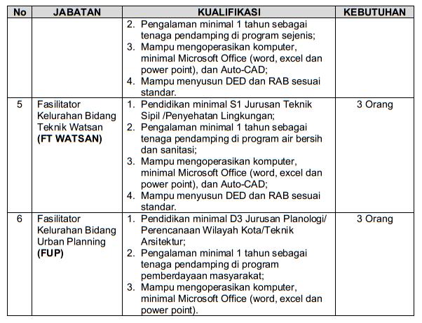 Rekrutmen Fasilitator Program Kota Tanpa Kumuh (Kotaku) Provinsi Jawa Timur Tahun 2021