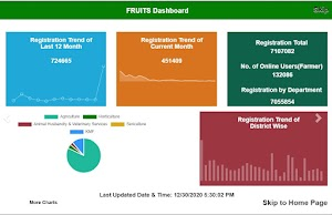 Fruits Pm Kisan Farmer Registration and Unified Beneficiary Information System Pm-kisan check status At fruitspmk.karnataka.gov.in