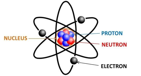 ما هي الذرة المتعادلة كهربائيا