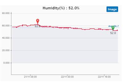 Holiday home humidity 22nd Nov 20