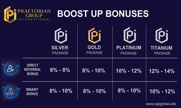 PGI Boost Up Bonus