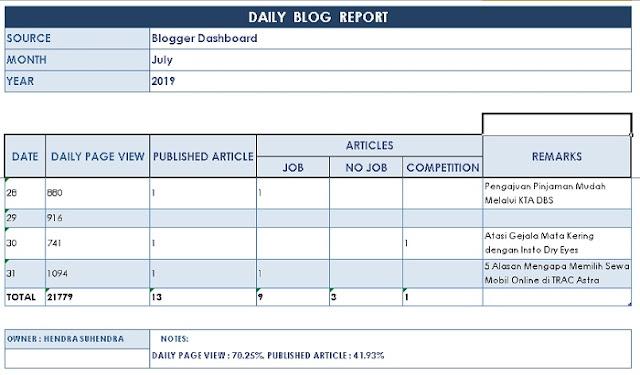 Daily Blog Report - Blog Mas Hendra