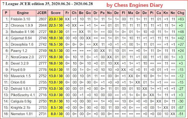 JCER Tournament 2020 - Page 9 2020.06.26.7LeagueJCER.ed.35