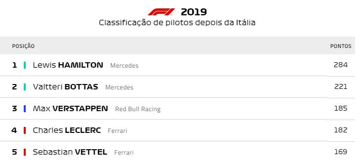 Classificação de pilotos depois da Itália